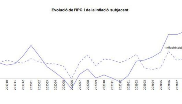 Evolució de l'IPC